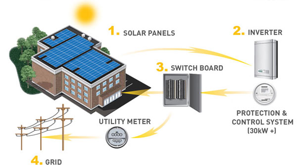 Commercial Solar Benefits
