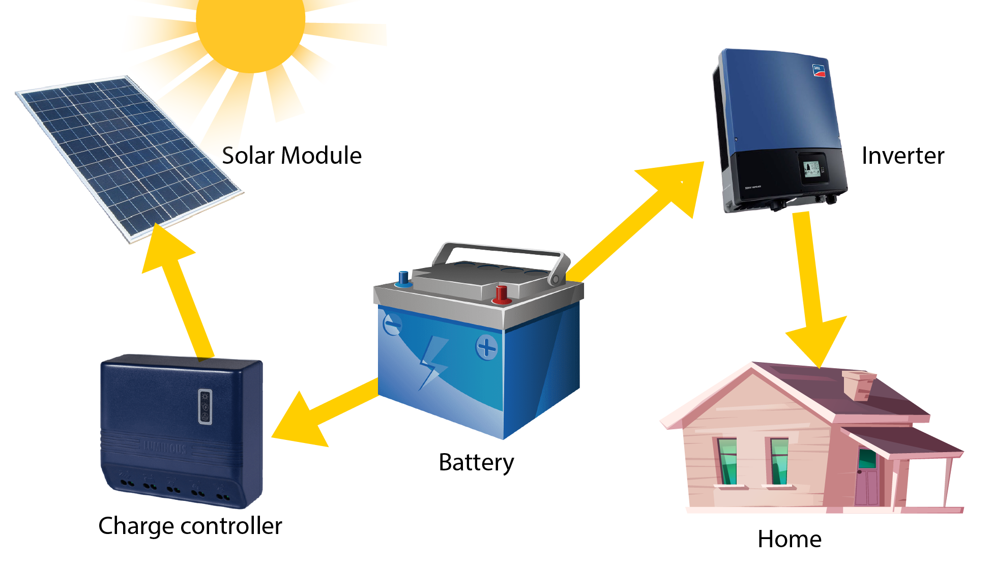 Solar System Services